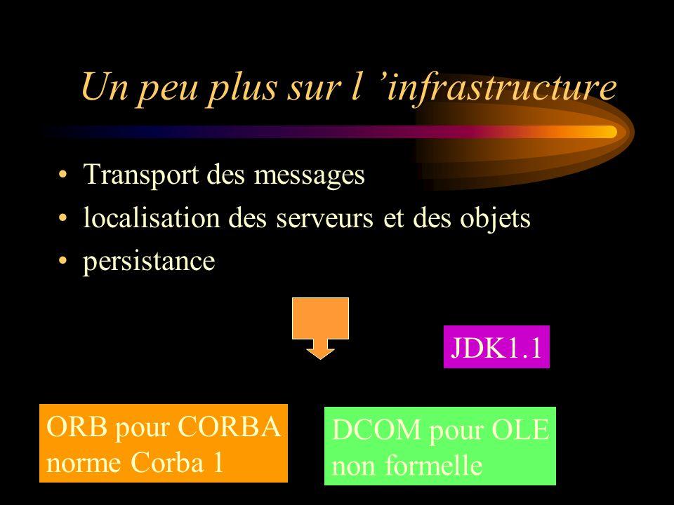 Un peu plus sur l infrastructure Transport des messages localisation des serveurs et des objets persistance ORB pour CORBA norme Corba 1 DCOM pour OLE