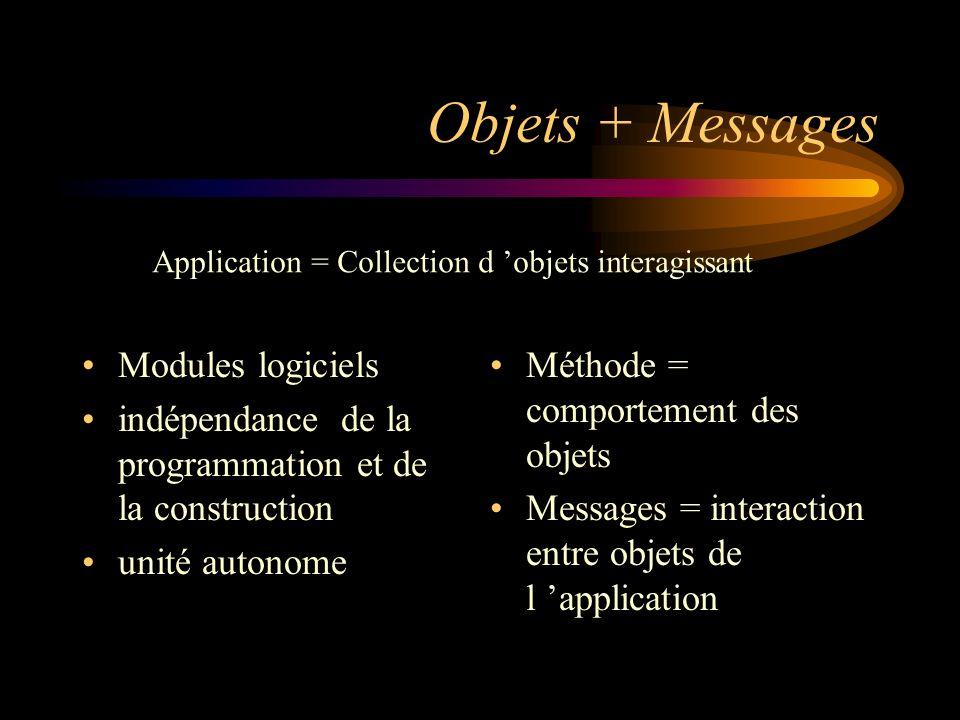 Objets + Messages Modules logiciels indépendance de la programmation et de la construction unité autonome Méthode = comportement des objets Messages =