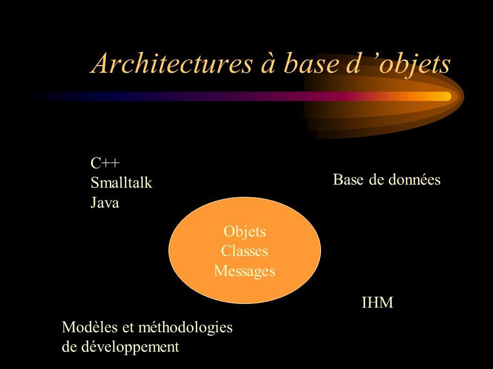 Architectures à base d objets Objets Classes Messages Base de données IHM Modèles et méthodologies de développement C++ Smalltalk Java