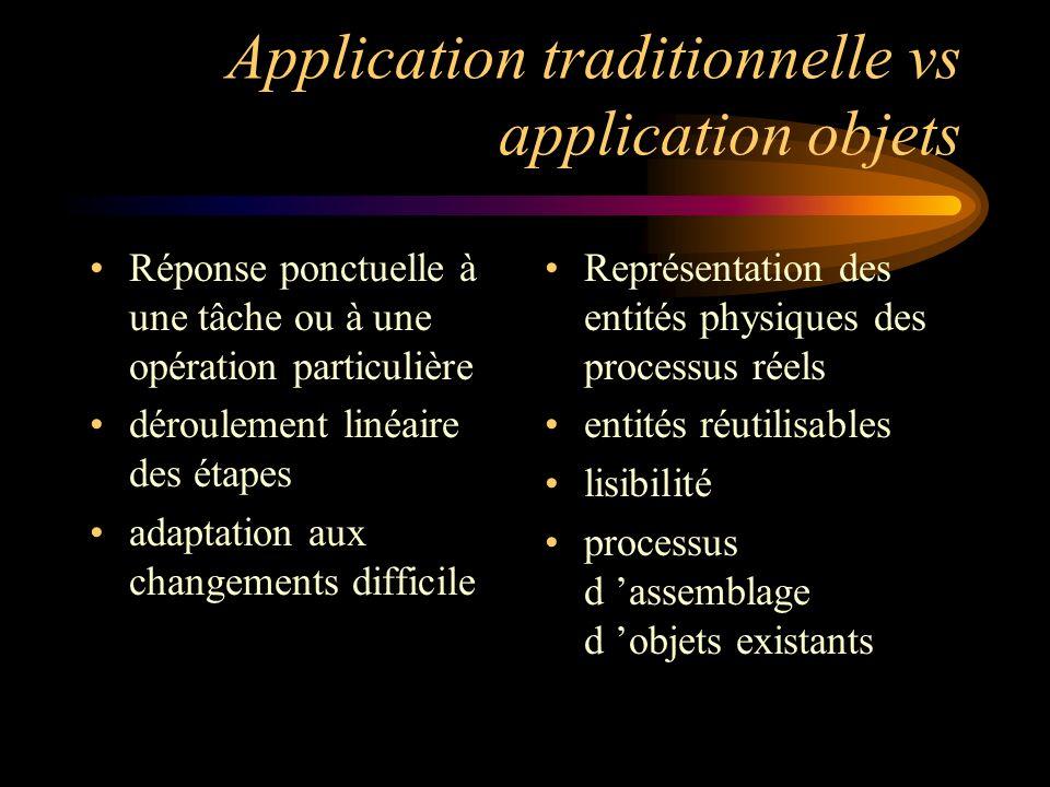Application traditionnelle vs application objets Réponse ponctuelle à une tâche ou à une opération particulière déroulement linéaire des étapes adapta