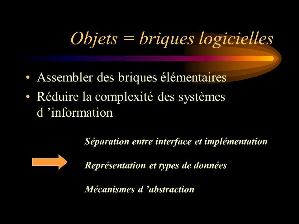 Objets = briques logicielles Assembler des briques élémentaires Réduire la complexité des systèmes d information Séparation entre interface et impléme