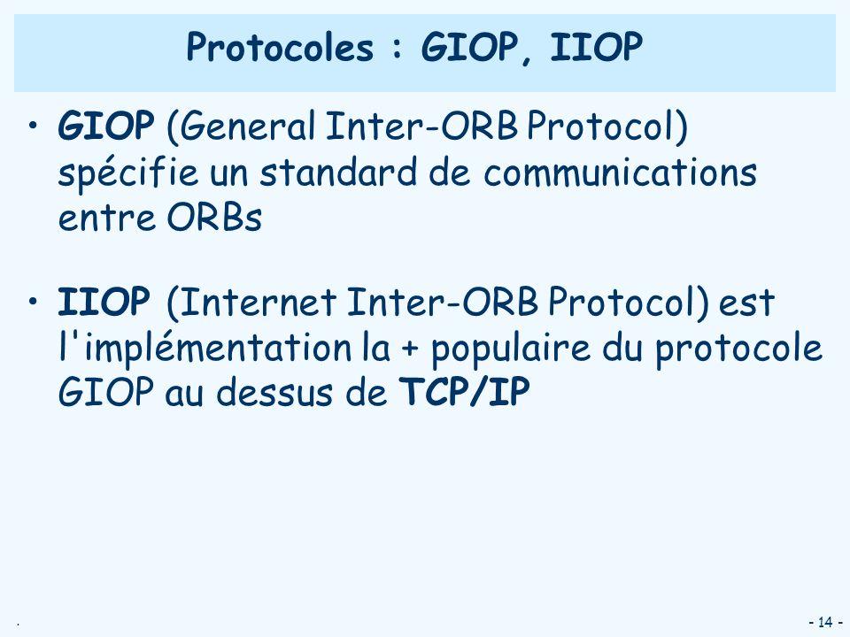 . - 14 - Protocoles : GIOP, IIOP GIOP (General Inter-ORB Protocol) spécifie un standard de communications entre ORBs IIOP (Internet Inter-ORB Protocol