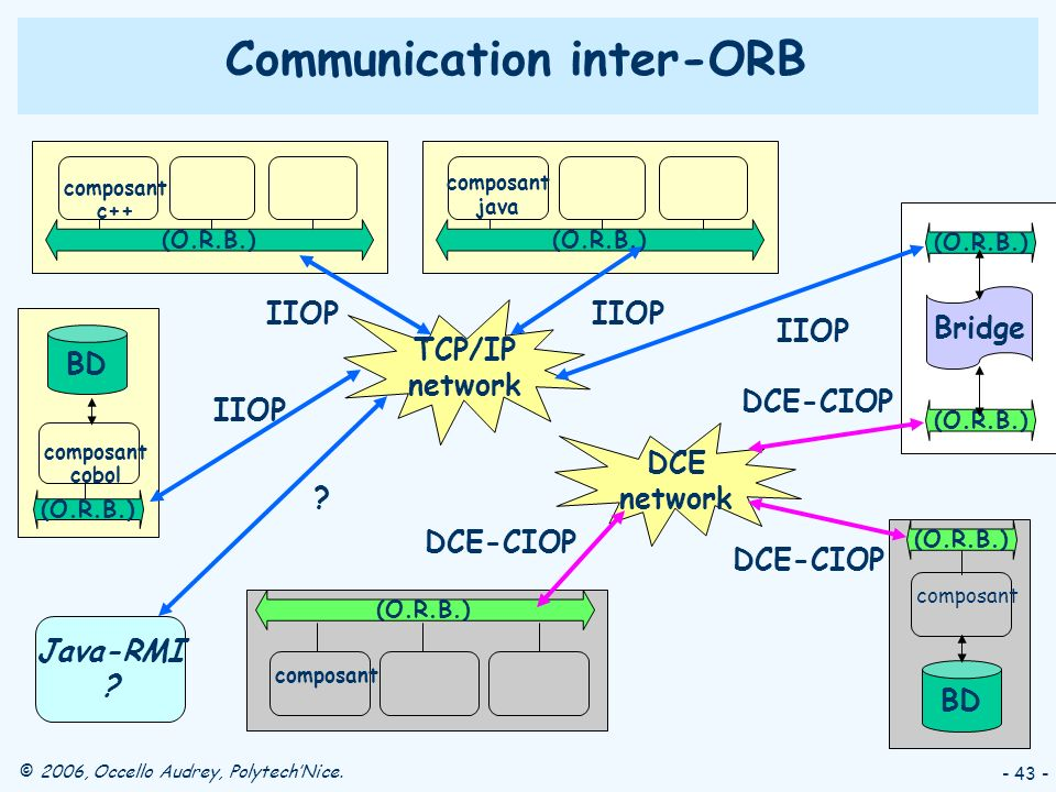 © 2006, Occello Audrey, PolytechNice. - 43 - (O.R.B.) composant c++ TCP/IP network (O.R.B.) composant java IIOP (O.R.B.) composant cobol BD IIOP Commu