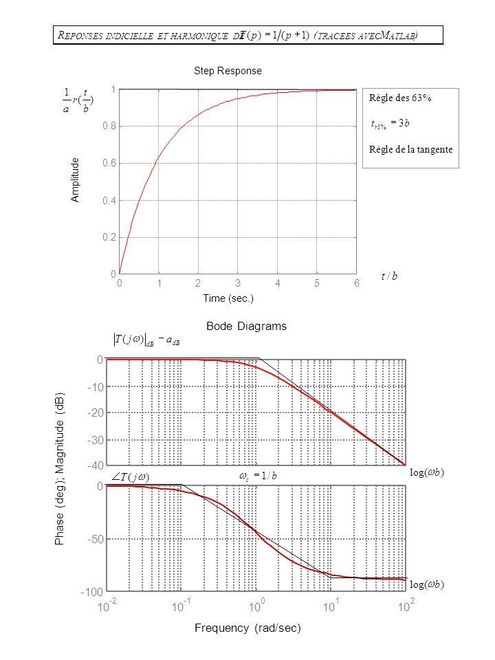 3.3 Processus PREMIER ORDRE type Tp a bp () 1, b 0 (ou constante de temps): C.Q.F.S.: C E QU IL FAUT SAVOIR OU SAVOIR RETROUVER Equation différentiell