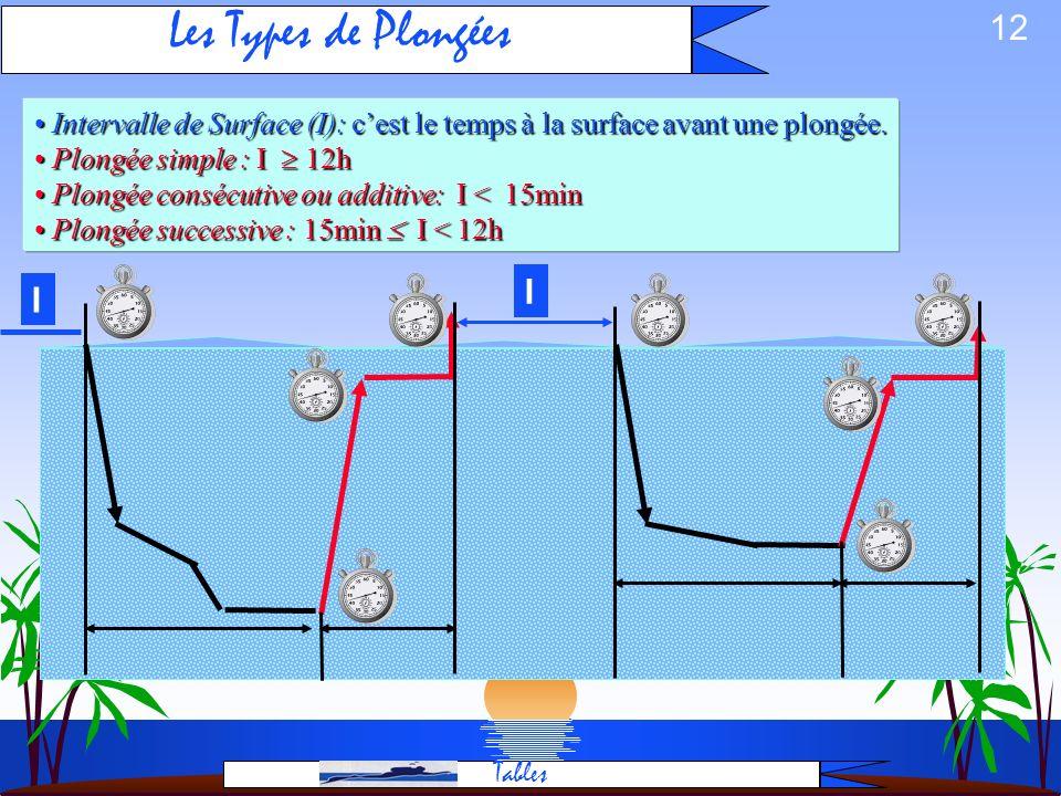 11 Calcul de palier dune plongée simple: Solution 9h00 9h 35 33 m TP=22 DTR=13 11 à 3m Vit =15 m/mn 5 10 15 20 25 5 10 15 20 25 1 3 6 2 5 11 2 3 5 8 2