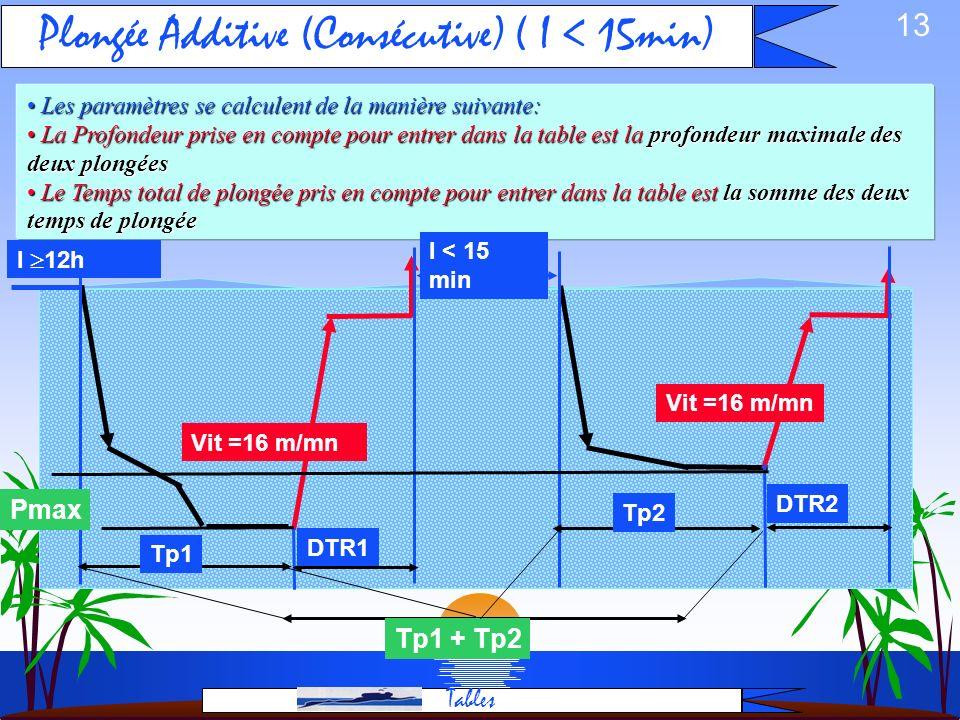 12 Intervalle de Surface (I): cest le temps à la surface avant une plongée. Intervalle de Surface (I): cest le temps à la surface avant une plongée. P
