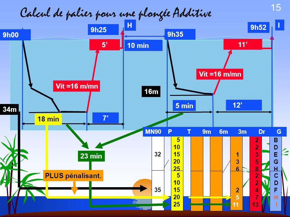 14 1ère plongée: immersion:9H00, profondeur:34m, temps de plongée: 18min, vitesse de remontée:16m/min Palier1? DTR 1? HS1? Intervalle de surface: 10mi