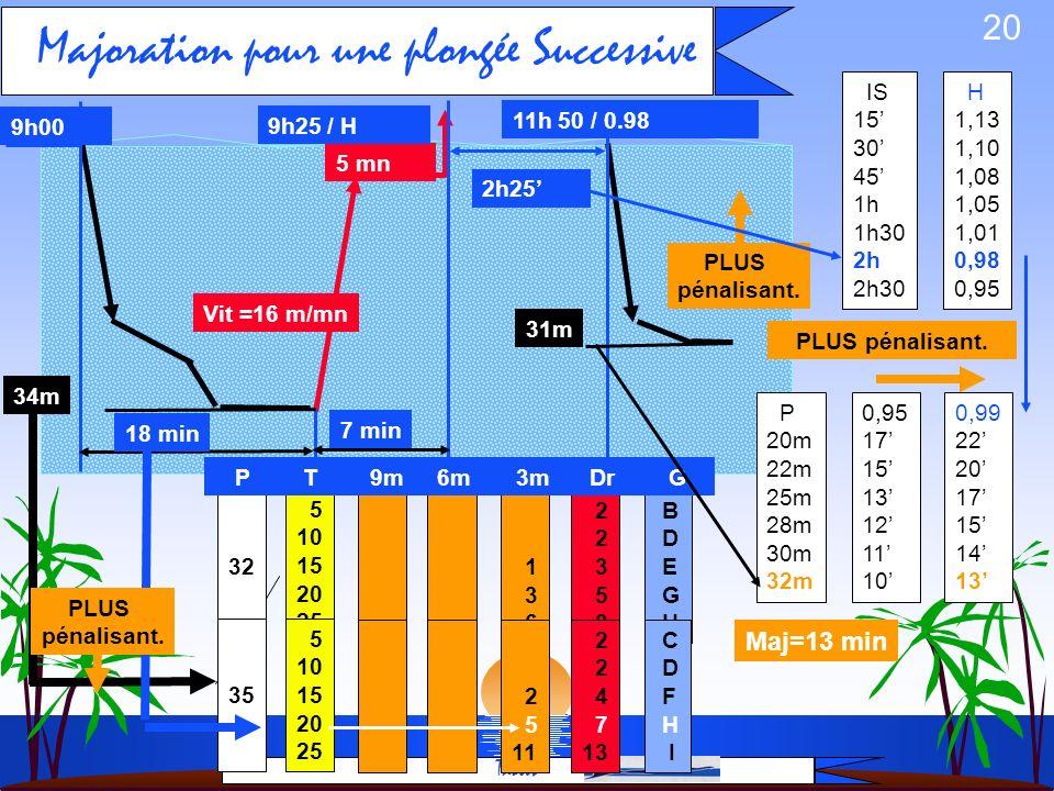 19 Calcul de Majoration pour une plongée Successive Tables 2h25 9h00 18 min DTR1 ? Vit =16 m/mn 34m 31m Palier1 ? HS1/ GS1 ? HD2 ? 1ère plongée: immer