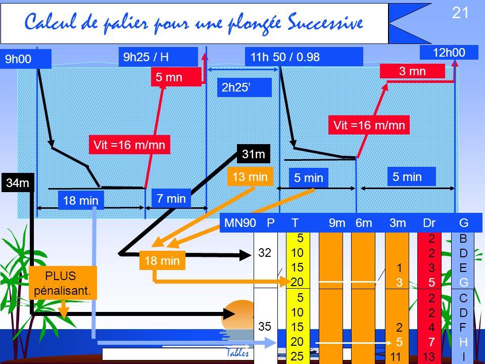 20 Majoration pour une plongée Successive Tables 2h25 9h00 18 min 7 min Vit =16 m/mn 34m 31m 5 mn 9h25 / H 11h 50 / 0.98 5 10 15 20 25 5 10 15 20 25 1