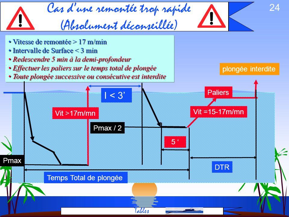 23 Remontée rapide l Remontée rapide (plus de 15 à 17 m/min) – Remontée rapide : remontée à une vitesse supérieure à 17 mètres par min. Les paliers on