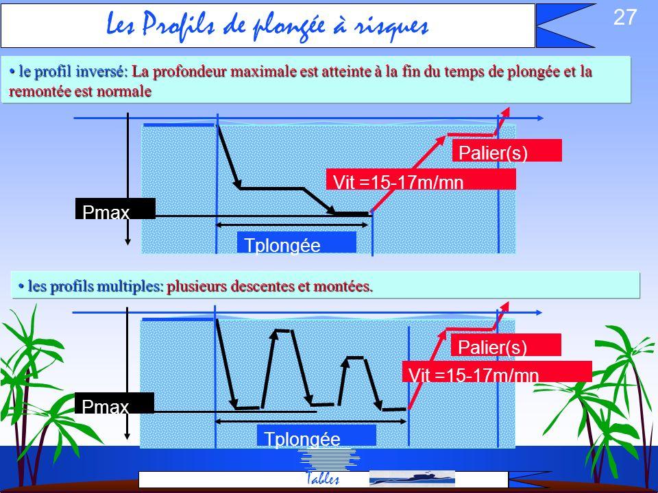 26 le profil le plus sur: le profil le plus sur: la profondeur maximale est atteinte au début de la plongée la profondeur maximale est atteinte au déb