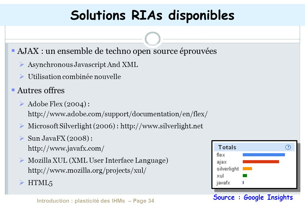 Introduction : plasticité des IHMs – Page 34 AJAX : un ensemble de techno open source éprouvées Asynchronous Javascript And XML Utilisation combinée nouvelle Autres offres Adobe Flex (2004) : http://www.adobe.com/support/documentation/en/flex/ Microsoft Silverlight (2006) : http://www.silverlight.net Sun JavaFX (2008) : http://www.javafx.com/ Mozilla XUL (XML User Interface Language) http://www.mozilla.org/projects/xul/ HTML5 Solutions RIAs disponibles Source : Google Insights