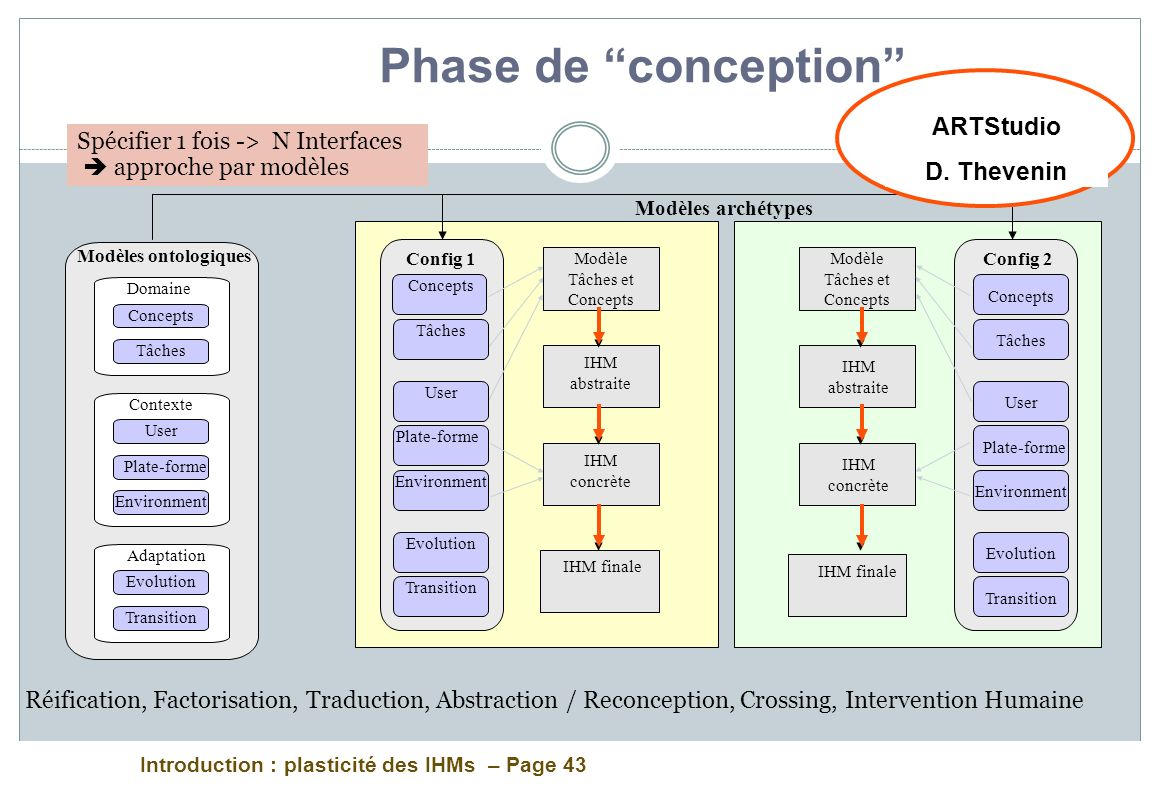 Introduction : plasticité des IHMs – Page 43 Phase de conception Config 1 Modèle Tâches et Concepts IHM concrète IHM finale IHM abstraite Modèle Tâches et Concepts Modèles archétypes Config 2 Concepts Tâches User Plate-forme Environment Evolution Transition IHM concrète IHM finale IHM abstraite Concepts Tâches User Plate-forme Environment Evolution Transition Domaine Concepts Tâches Contexte User Plate-forme Environment Adaptation Evolution Transition Modèles ontologiques ARTStudio D.