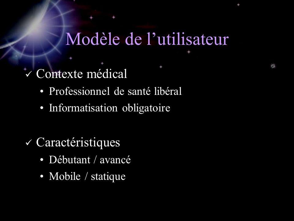 Modèle de lutilisateur Contexte médical Professionnel de santé libéral Informatisation obligatoire Caractéristiques Débutant / avancé Mobile / statique