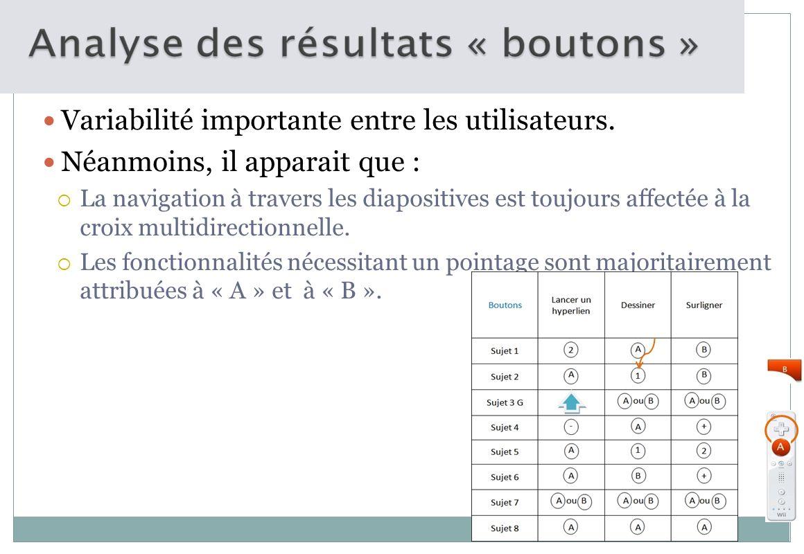 Variabilité importante entre les utilisateurs. Néanmoins, il apparait que : La navigation à travers les diapositives est toujours affectée à la croix