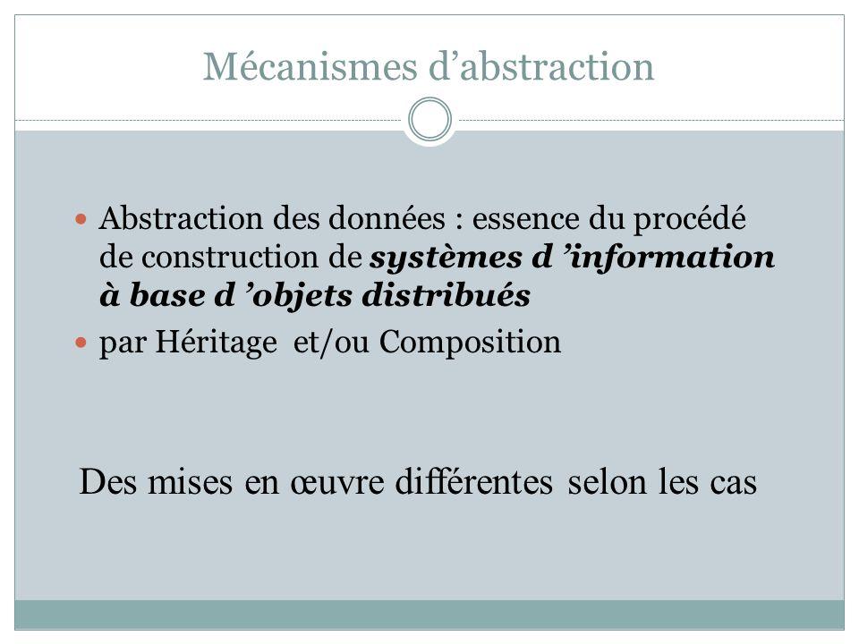 Mécanismes dabstraction Abstraction des données : essence du procédé de construction de systèmes d information à base d objets distribués par Héritage