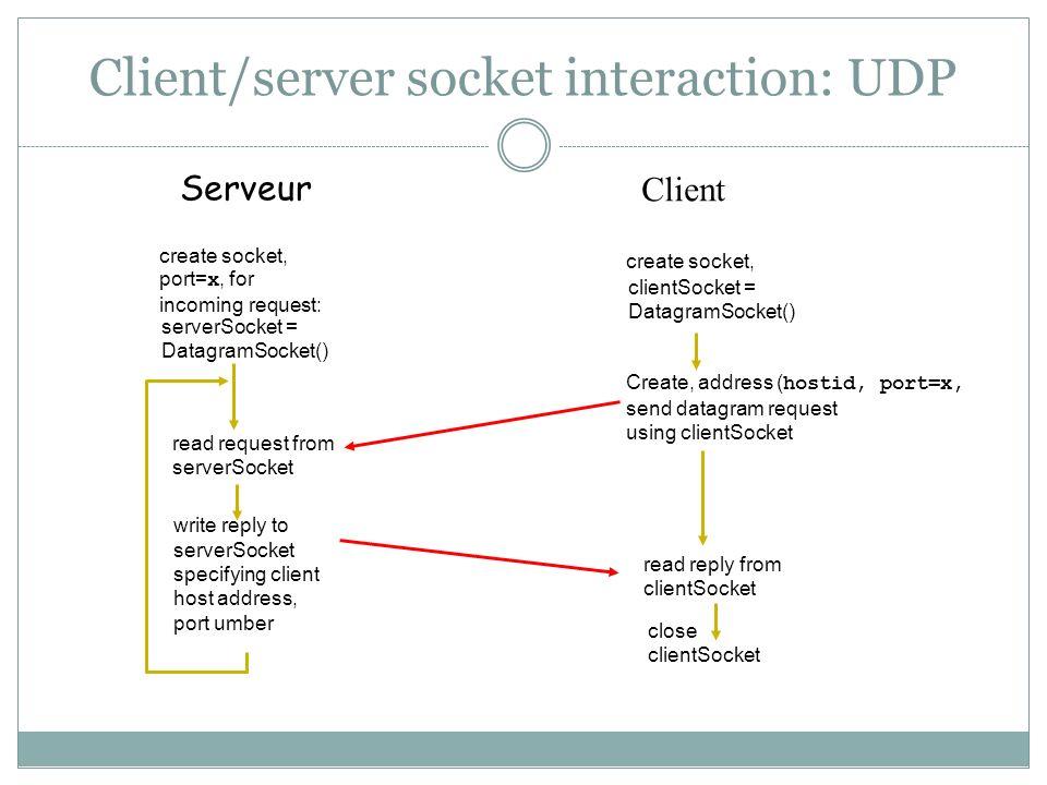 Client/server socket interaction: UDP close clientSocket Serveur read reply from clientSocket create socket, clientSocket = DatagramSocket() Create, a