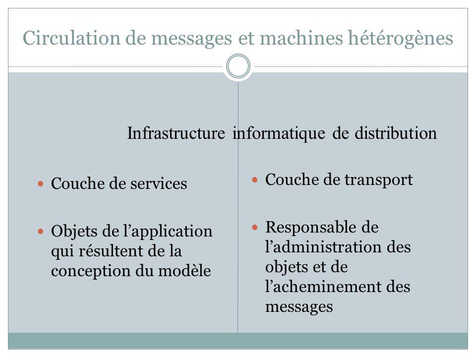Circulation de messages et machines hétérogènes Couche de services Objets de lapplication qui résultent de la conception du modèle Couche de transport