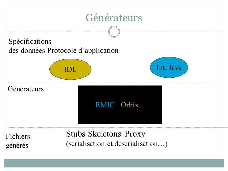 Générateurs RMIC / Orbix... IDL Int. Java Spécifications des données Protocole dapplication Générateurs Fichiers générés Stubs Skeletons Proxy (sérial