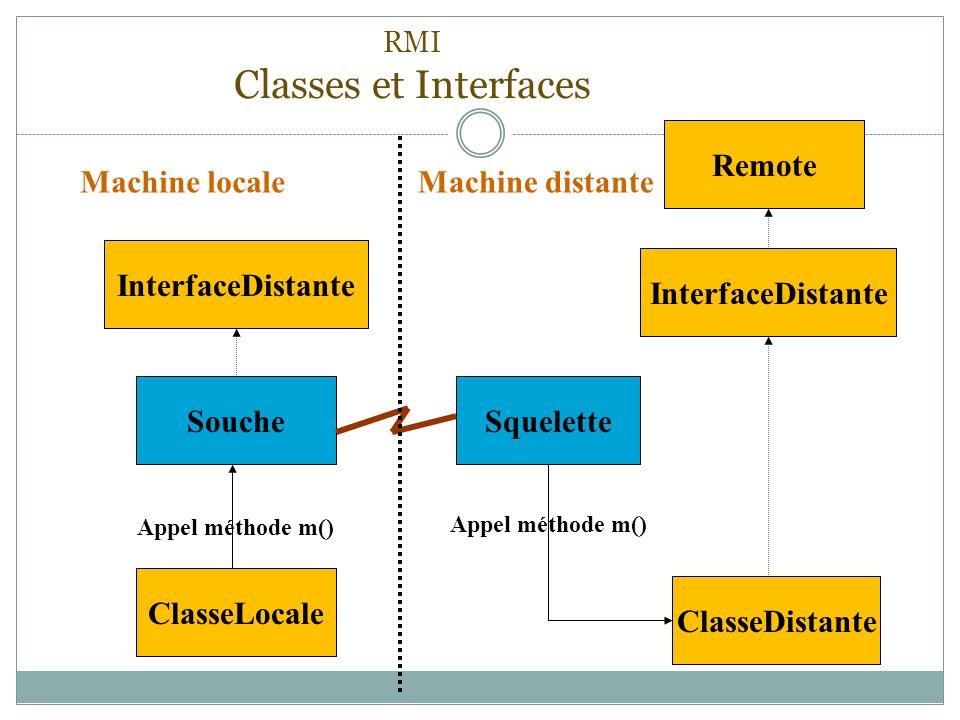 RMI Classes et Interfaces ClasseLocale SoucheSquelette ClasseDistante InterfaceDistante Remote Appel méthode m() Machine localeMachine distante Interf