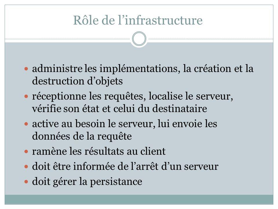 Rôle de linfrastructure administre les implémentations, la création et la destruction dobjets réceptionne les requêtes, localise le serveur, vérifie s