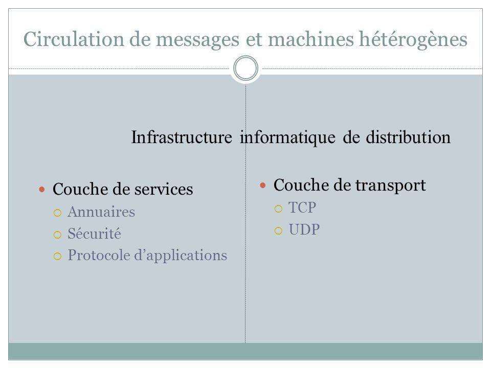 Circulation de messages et machines hétérogènes Couche de services Annuaires Sécurité Protocole dapplications Couche de transport TCP UDP Infrastructu
