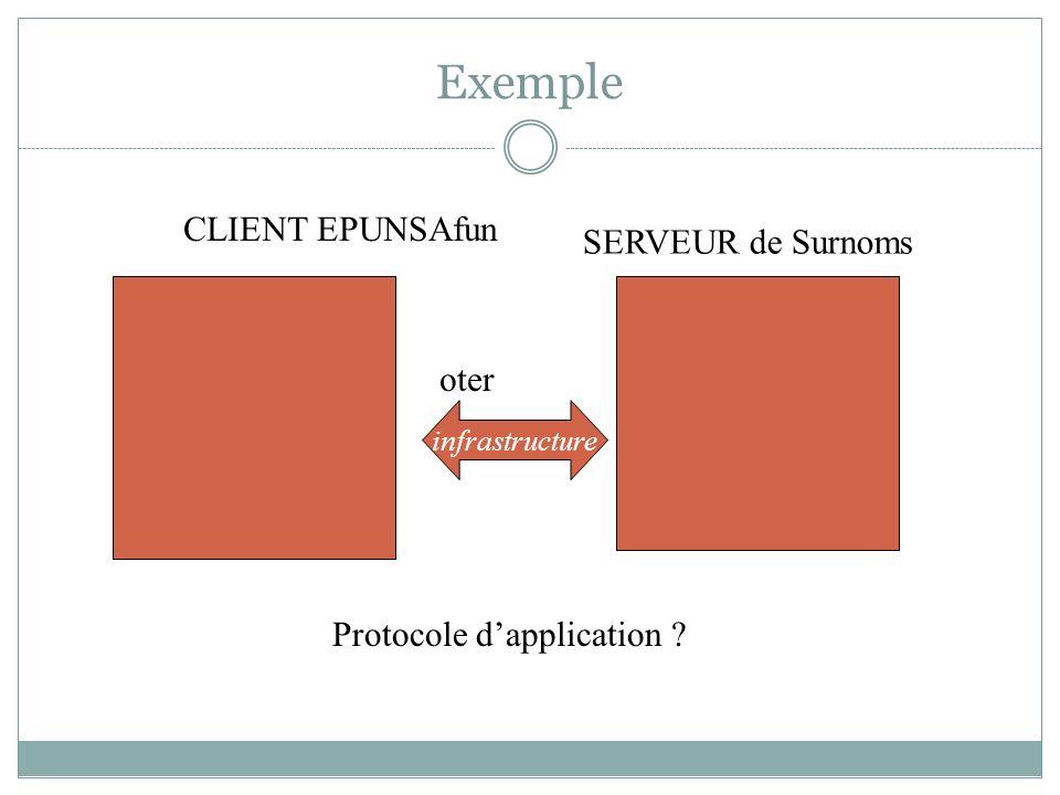 Exemple CLIENT EPUNSAfun SERVEUR de Surnoms oter infrastructure Protocole dapplication ?