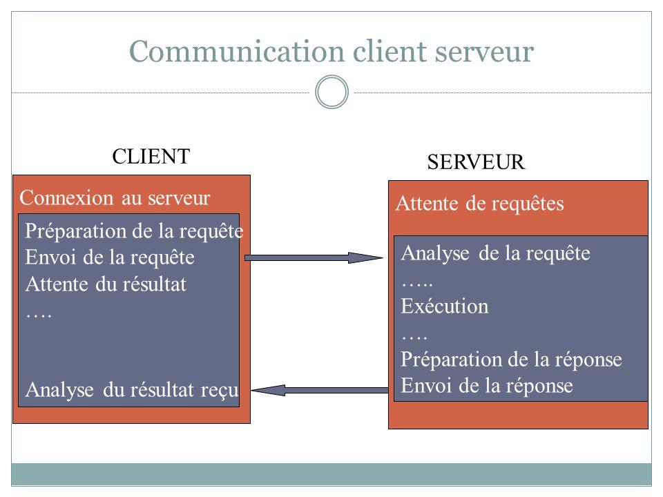 Communication client serveur CLIENT SERVEUR Préparation de la requête Envoi de la requête Attente du résultat …. Analyse du résultat reçu Connexion au