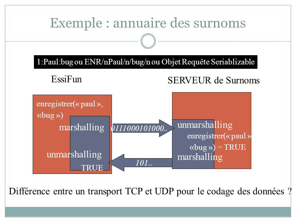 Exemple : annuaire des surnoms EssiFun SERVEUR de Surnoms enregistrer(« paul », « bug ») marshalling unmarshalling 0111000101000.. 101.. enregistrer(«
