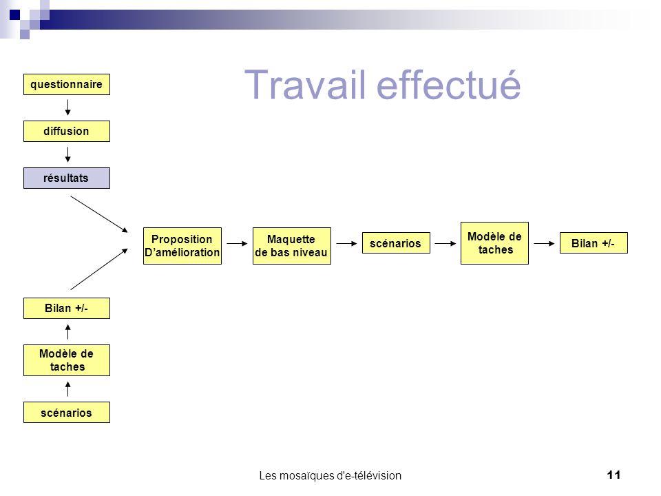 Les mosaïques d'e-télévision11 questionnaire diffusion résultats scénarios Modèle de taches Bilan +/- Proposition Damélioration Maquette de bas niveau