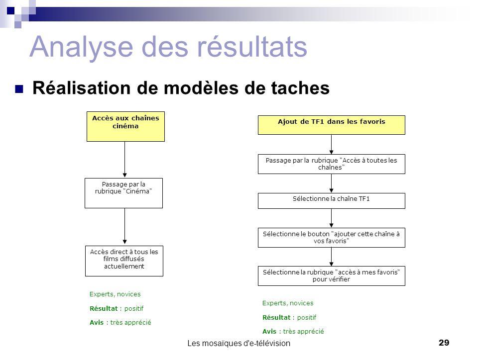 Les mosaïques d'e-télévision29 Analyse des résultats Réalisation de modèles de taches Accès aux chaînes cinéma Passage par la rubrique