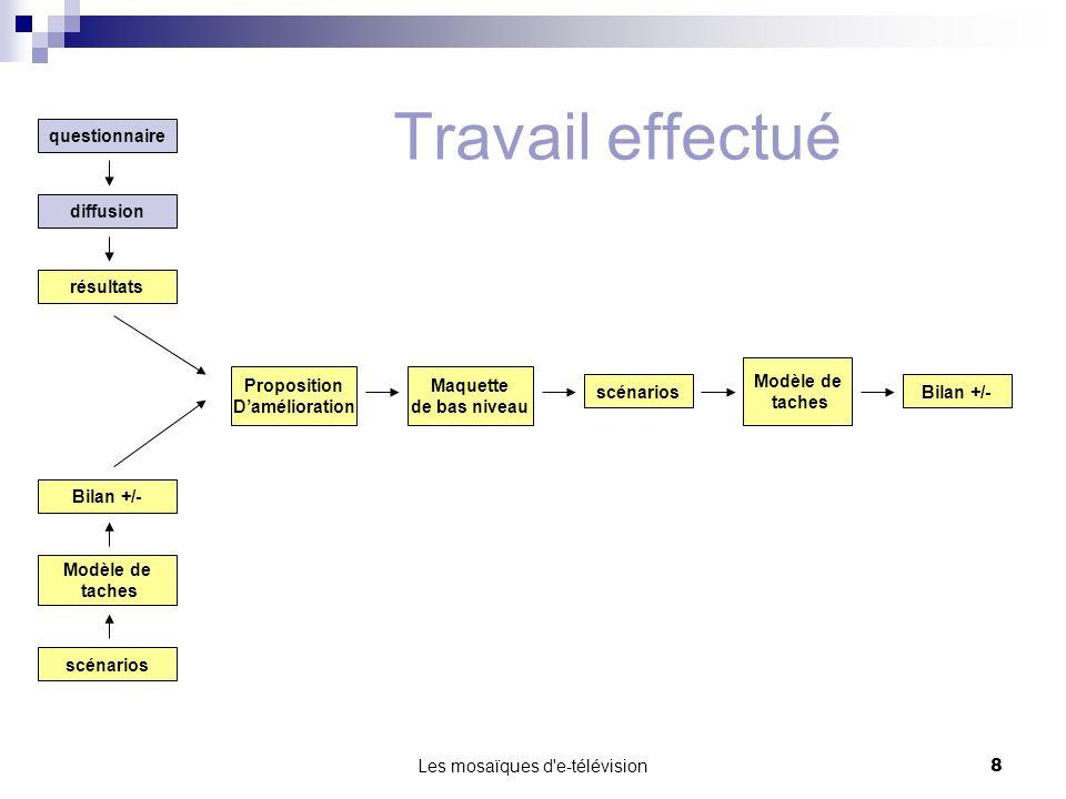 Les mosaïques d'e-télévision8 questionnaire diffusion résultats scénarios Modèle de taches Bilan +/- Proposition Damélioration Maquette de bas niveau