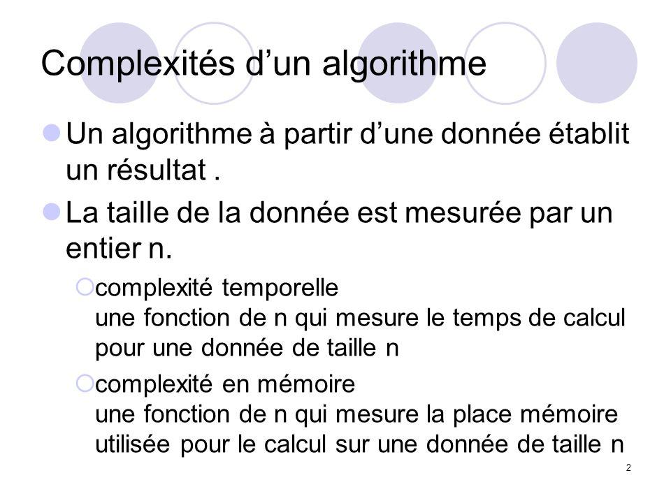 2 Complexités dun algorithme Un algorithme à partir dune donnée établit un résultat. La taille de la donnée est mesurée par un entier n. complexité te
