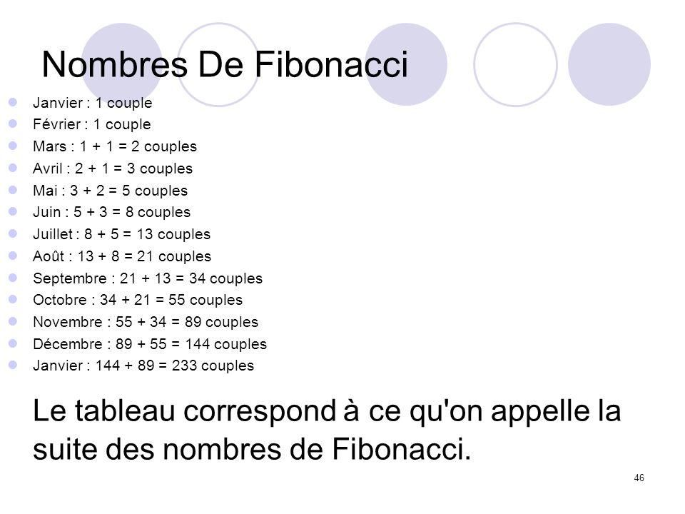 46 Nombres De Fibonacci Janvier : 1 couple Février : 1 couple Mars : 1 + 1 = 2 couples Avril : 2 + 1 = 3 couples Mai : 3 + 2 = 5 couples Juin : 5 + 3