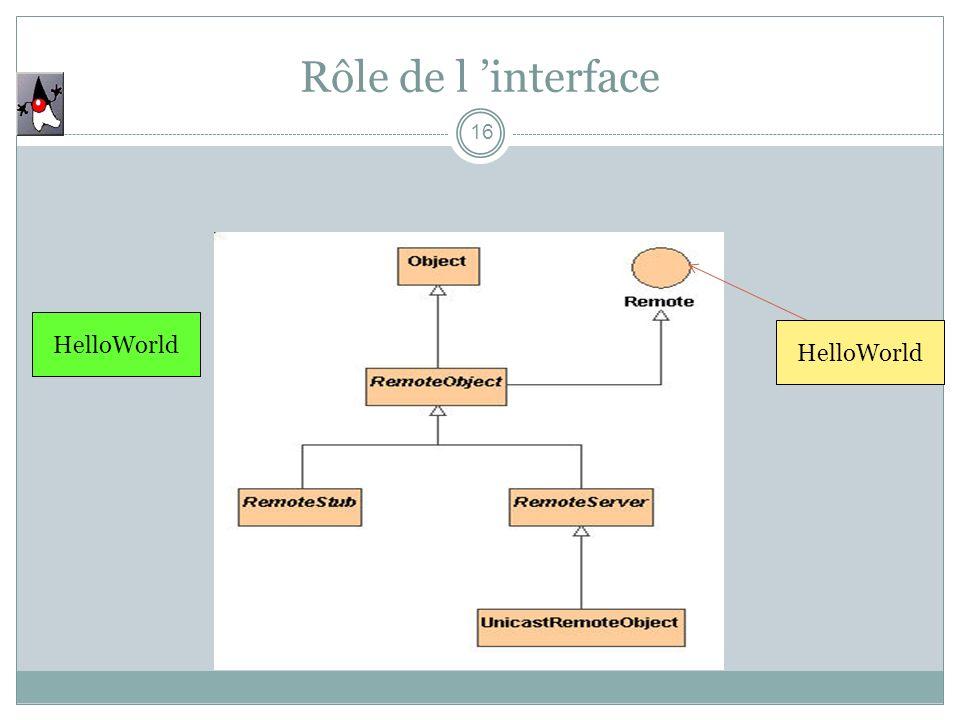 Rôle de l interface 16 HelloWorld