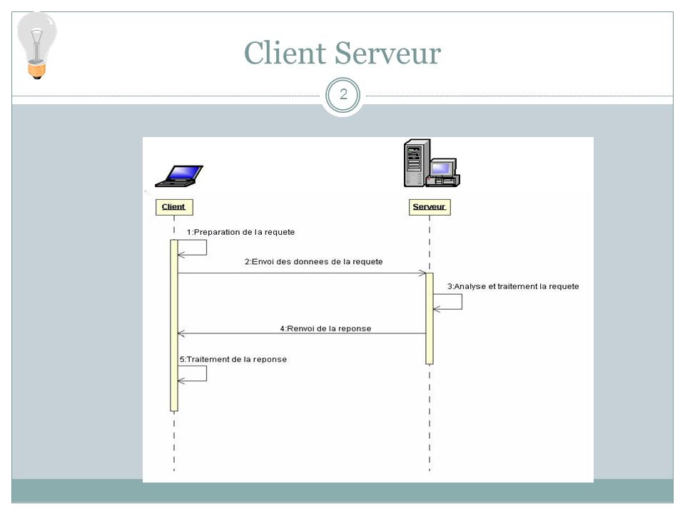 Fichiers générés Un squelette(skeleton) pour un objet serveur au dessus du protocole JRMP qui contient une méthode qui répartit les appels aux implémentations des objets distants Un talon (tie) pour un objet serveur similaire au squelette, qui communique avec le client en utilisant le protocole IIOP.
