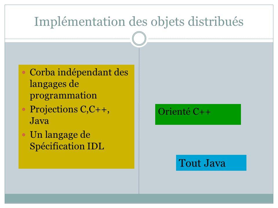 Implémentation des objets distribués Corba indépendant des langages de programmation Projections C,C++, Java Un langage de Spécification IDL Orienté C