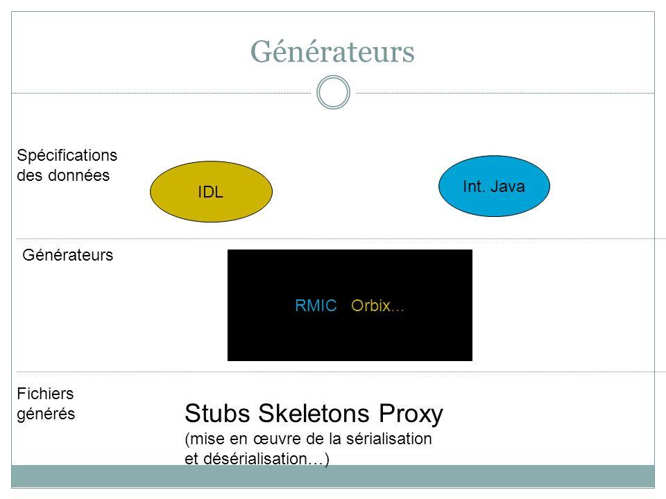 Générateurs RMIC / Orbix... IDL Int. Java Spécifications des données Générateurs Fichiers générés Stubs Skeletons Proxy (mise en œuvre de la sérialisa