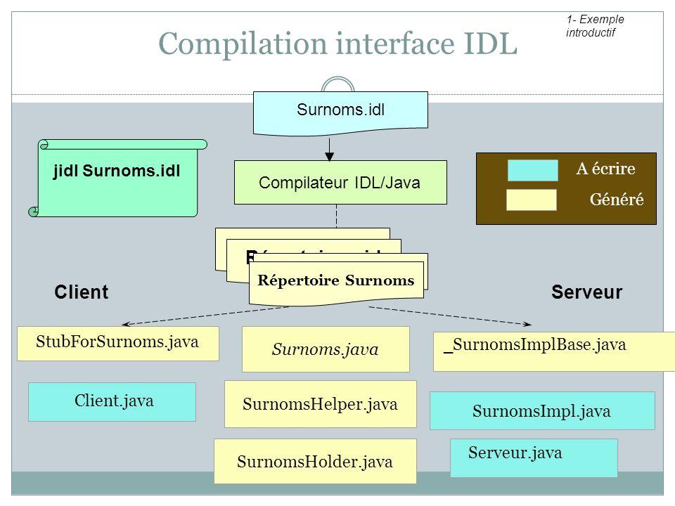 Surnoms.java Compilation interface IDL Client StubForSurnoms.java _ SurnomsImplBase.java Serveur SurnomsImpl.java Client.java Serveur.java A écrire Gé