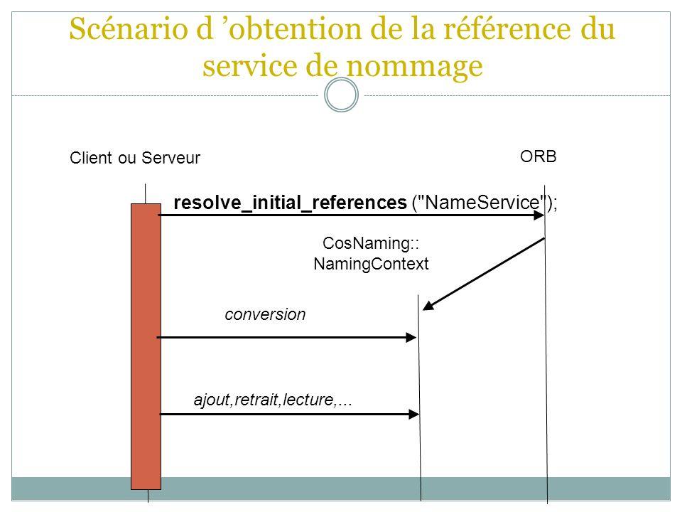 Scénario d obtention de la référence du service de nommage Client ou Serveur ORB CosNaming:: NamingContext resolve_initial_references (
