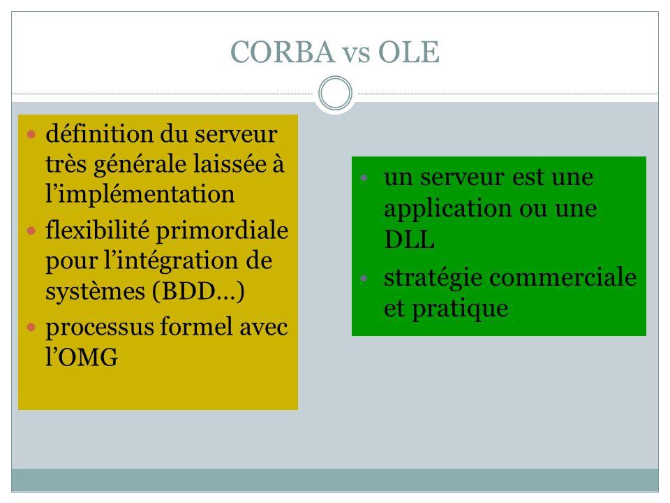 CORBA vs OLE définition du serveur très générale laissée à limplémentation flexibilité primordiale pour lintégration de systèmes (BDD…) processus form