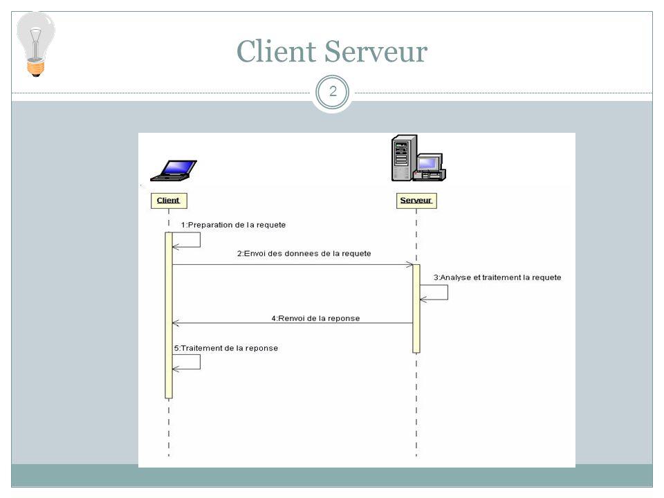 Un langage de description : WSDL Une infrastructure : Le Web et http Une communication par envoi de messages : SOAP Du marshalling : XML Un service de nommage « dynamique » : UDDI Points communs avec les middlewares objets