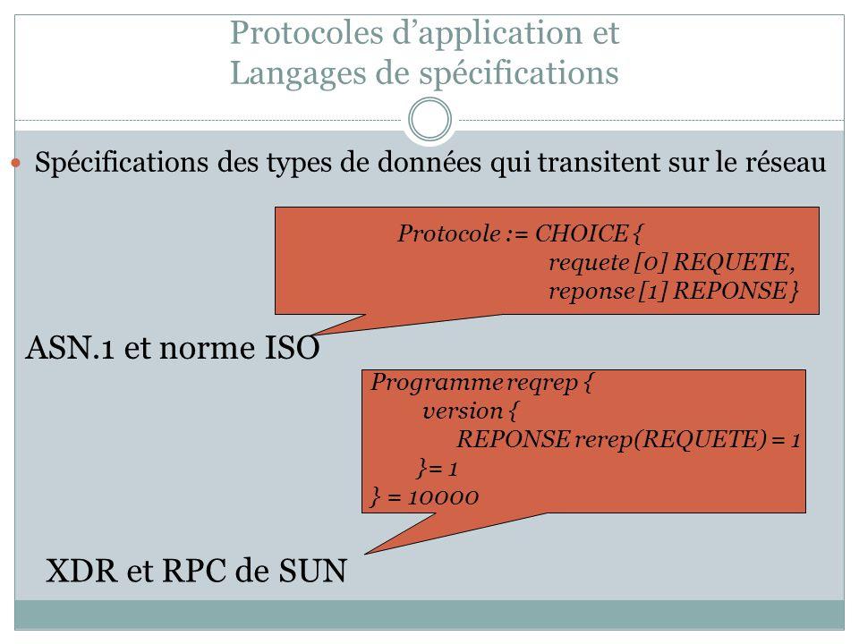 Protocoles dapplication et Langages de spécifications Spécifications des types de données qui transitent sur le réseau XDR et RPC de SUN Protocole := CHOICE { requete [0] REQUETE, reponse [1] REPONSE } Programme reqrep { version { REPONSE rerep(REQUETE) = 1 }= 1 } = 10000 ASN.1 et norme ISO