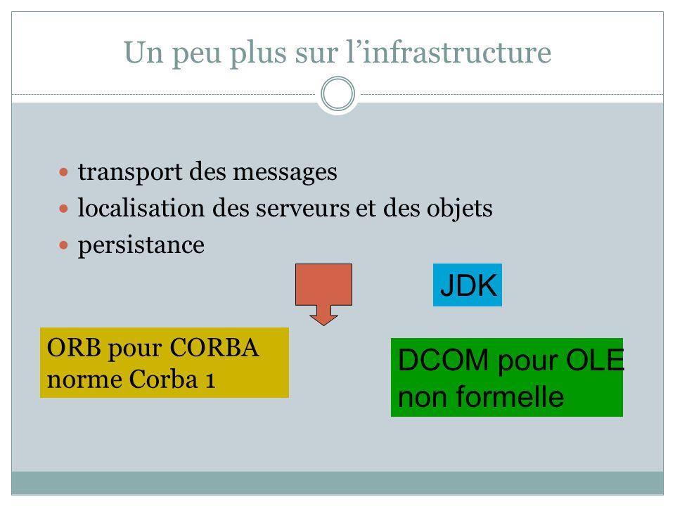 Un peu plus sur linfrastructure transport des messages localisation des serveurs et des objets persistance ORB pour CORBA norme Corba 1 DCOM pour OLE non formelle JDK