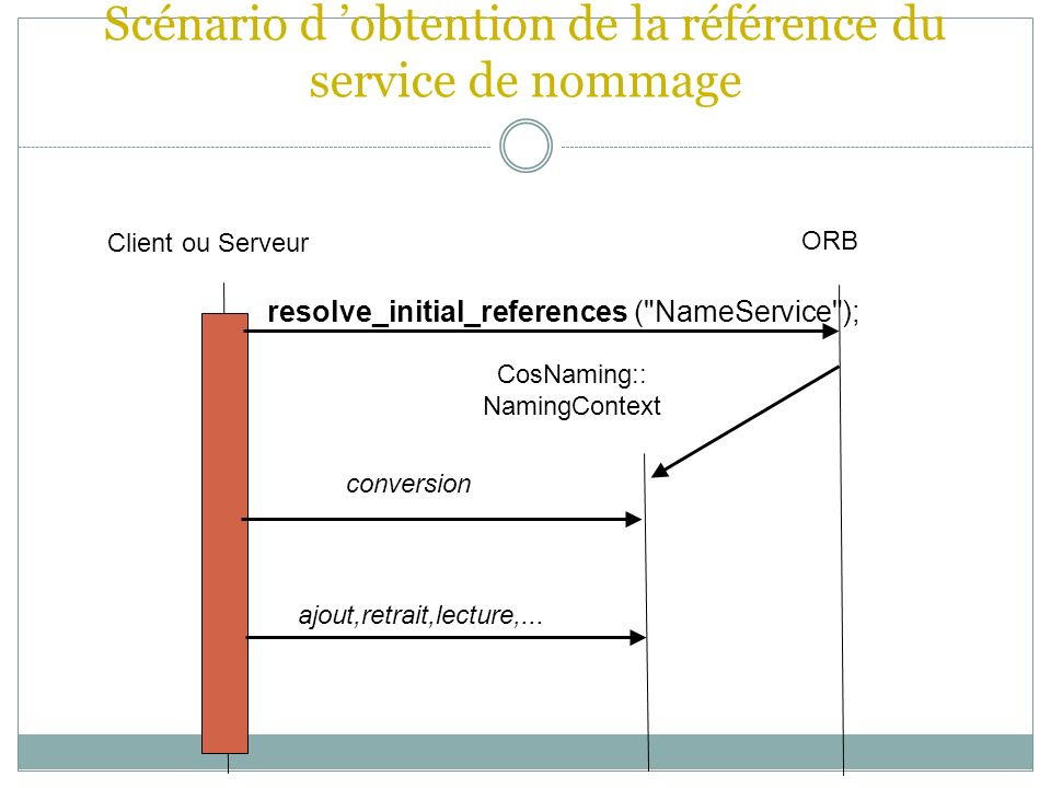 Scénario d obtention de la référence du service de nommage Client ou Serveur ORB CosNaming:: NamingContext resolve_initial_references ( NameService ); conversion ajout,retrait,lecture,...