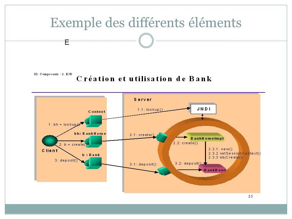 Exemple des différents éléments E