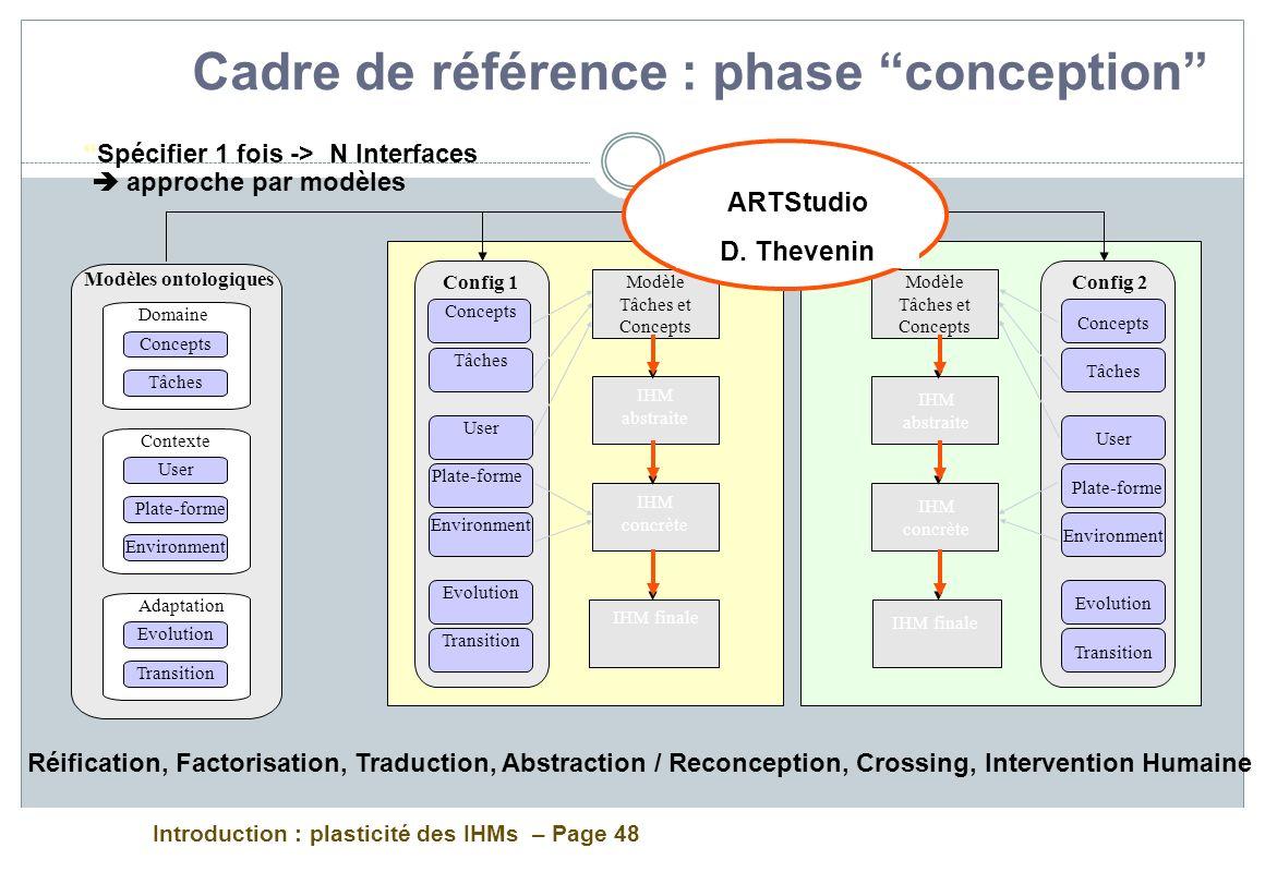 Introduction : plasticité des IHMs – Page 48 Cadre de référence : phase conception Config 1 Modèle Tâches et Concepts IHM concrète IHM finale IHM abst