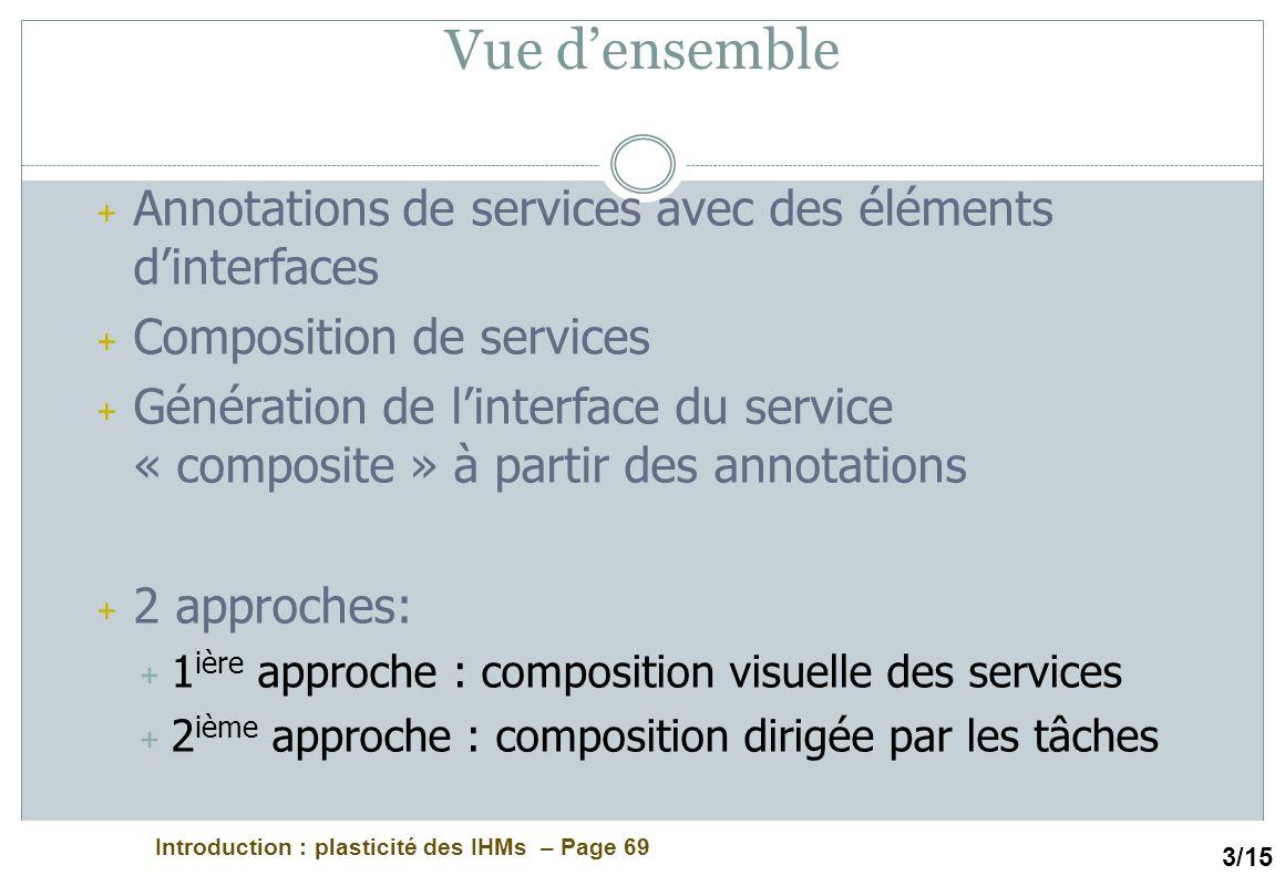 Introduction : plasticité des IHMs – Page 69 Vue densemble + Annotations de services avec des éléments dinterfaces + Composition de services + Générat
