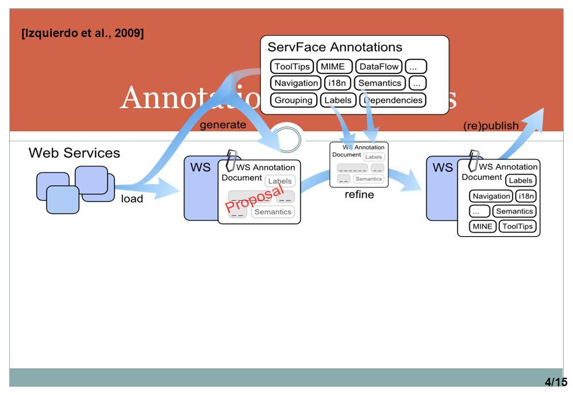 Annotations de services [Izquierdo et al., 2009] 4/15