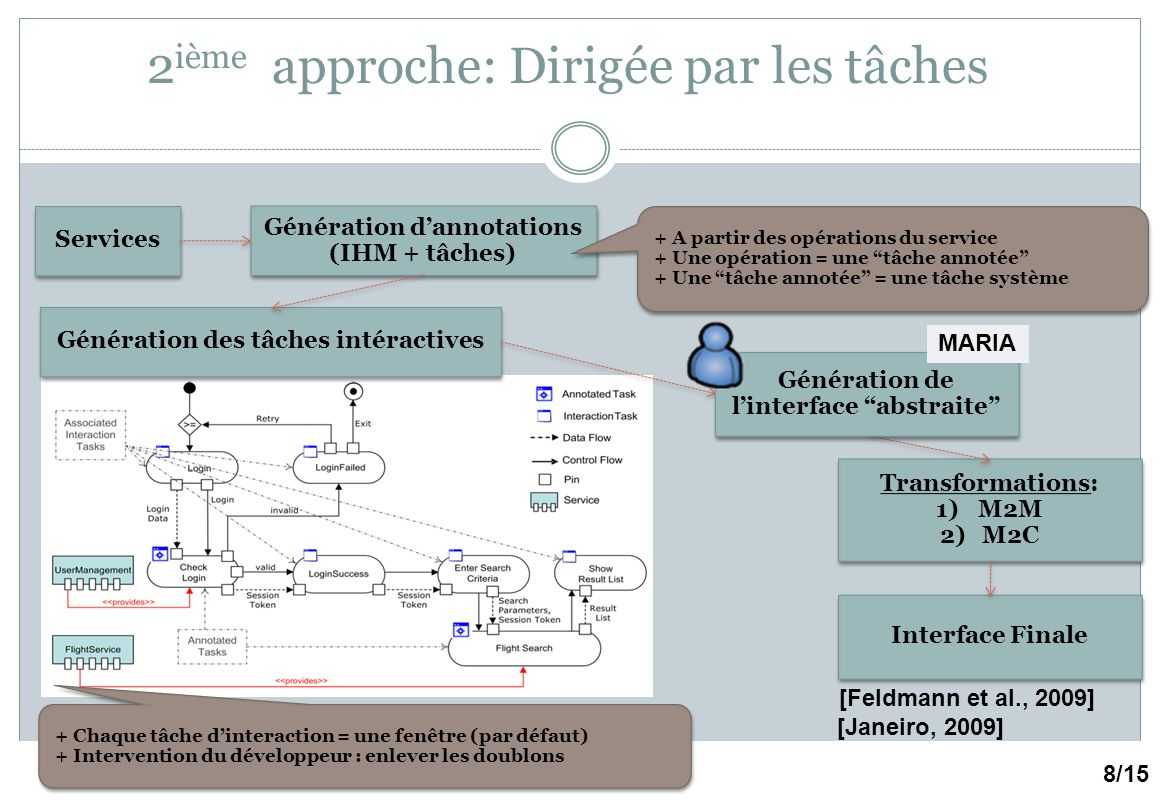 Introduction : plasticité des IHMs – Page 74 2 ième approche: Dirigée par les tâches 8/15 [Feldmann et al., 2009] [Janeiro, 2009] Transformations: 1)M